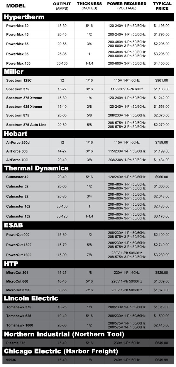 Plasma cutter comparison